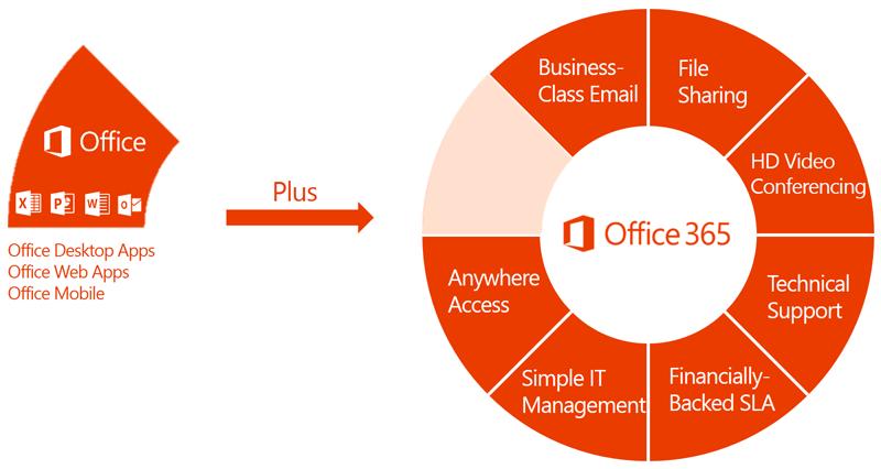 office_365_diagram