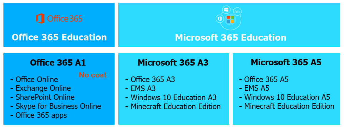 Microsoft 365 Education - Develop e-Learning Solutions